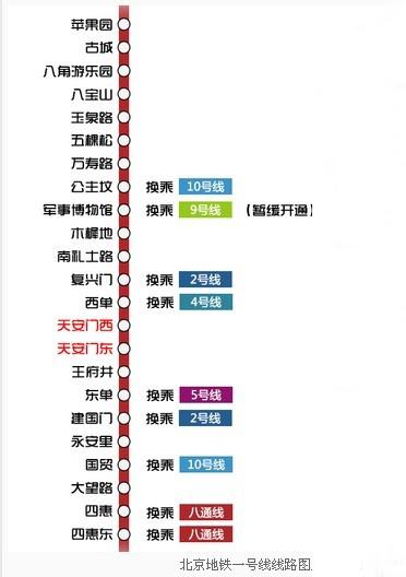 北京一号线地铁广告价格